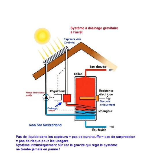 Cooltec energies renouvelables comprendre le solaire for Capteur solaire sous vide
